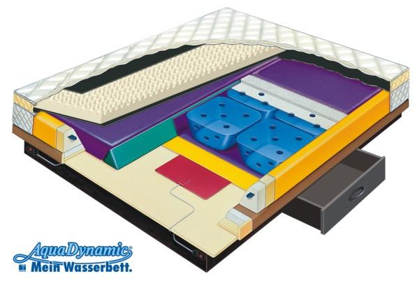 wasserbetten wasserbett aqua dynamic patente entwicklungen. Black Bedroom Furniture Sets. Home Design Ideas